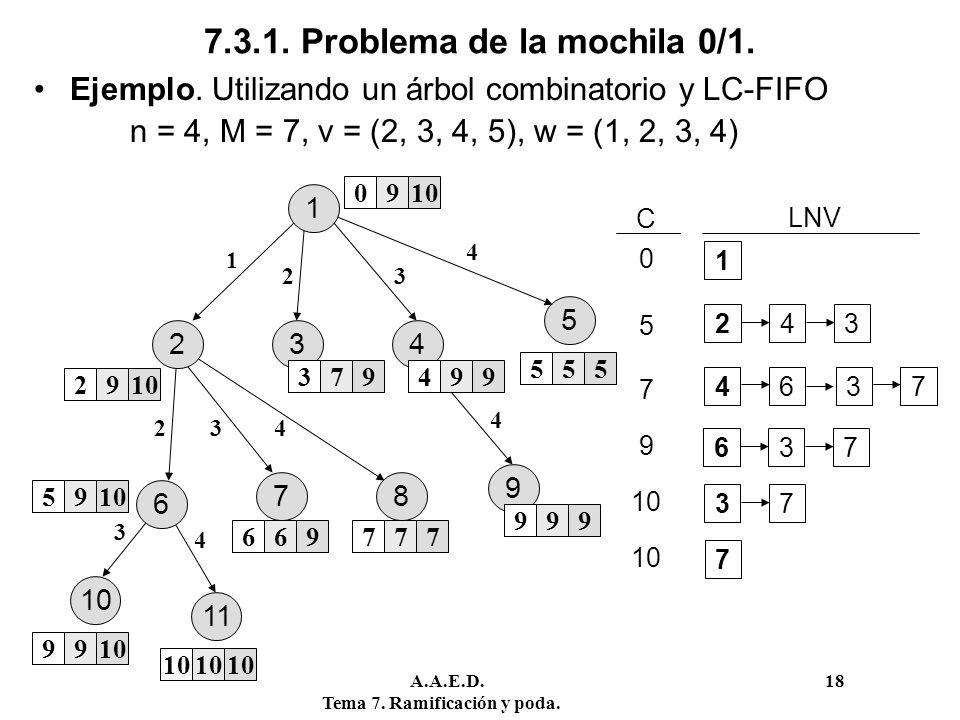 A.A.E.D. 18 Tema 7. Ramificación y poda. 7.3.1. Problema de la mochila 0/1. Ejemplo. Utilizando un árbol combinatorio y LC-FIFO n = 4, M = 7, v = (2,