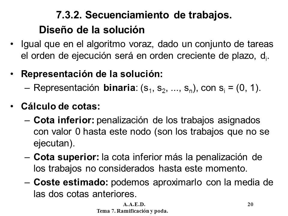 A.A.E.D. 20 Tema 7. Ramificación y poda. 7.3.2. Secuenciamiento de trabajos. Diseño de la solución Igual que en el algoritmo voraz, dado un conjunto d