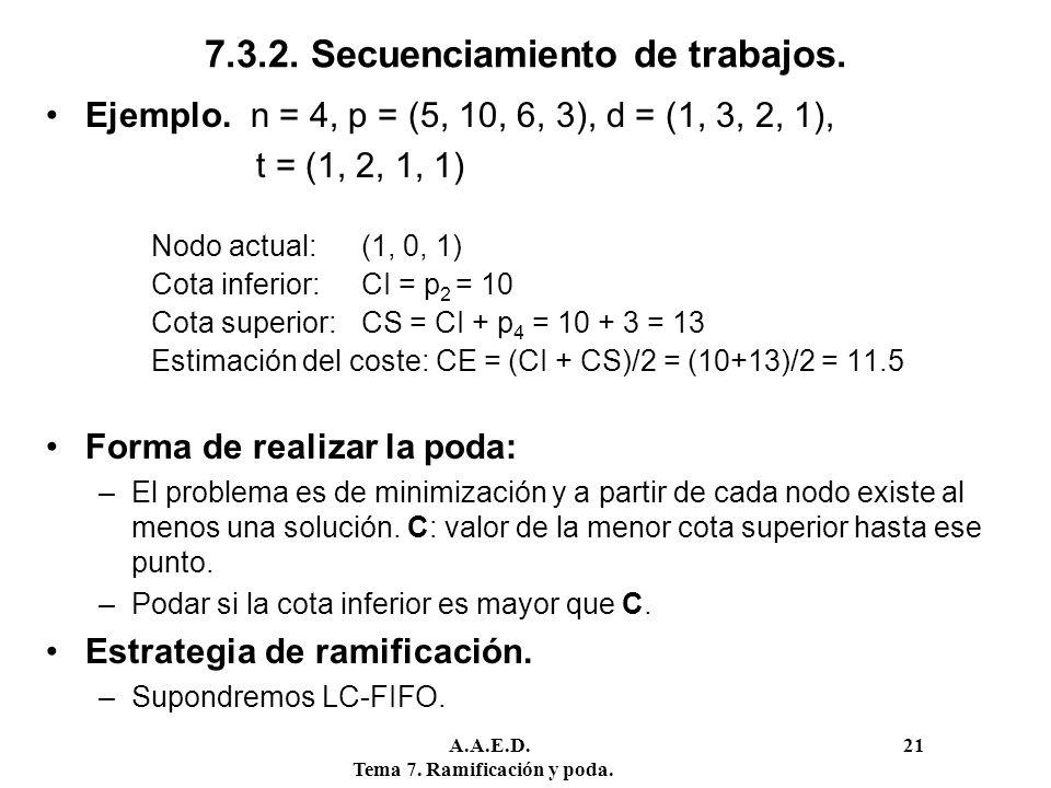 A.A.E.D. 21 Tema 7. Ramificación y poda. 7.3.2. Secuenciamiento de trabajos. Ejemplo. n = 4, p = (5, 10, 6, 3), d = (1, 3, 2, 1), t = (1, 2, 1, 1) Nod