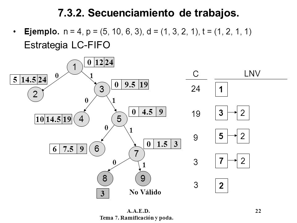 A.A.E.D. 22 Tema 7. Ramificación y poda. 7.3.2. Secuenciamiento de trabajos. Ejemplo. n = 4, p = (5, 10, 6, 3), d = (1, 3, 2, 1), t = (1, 2, 1, 1) Est