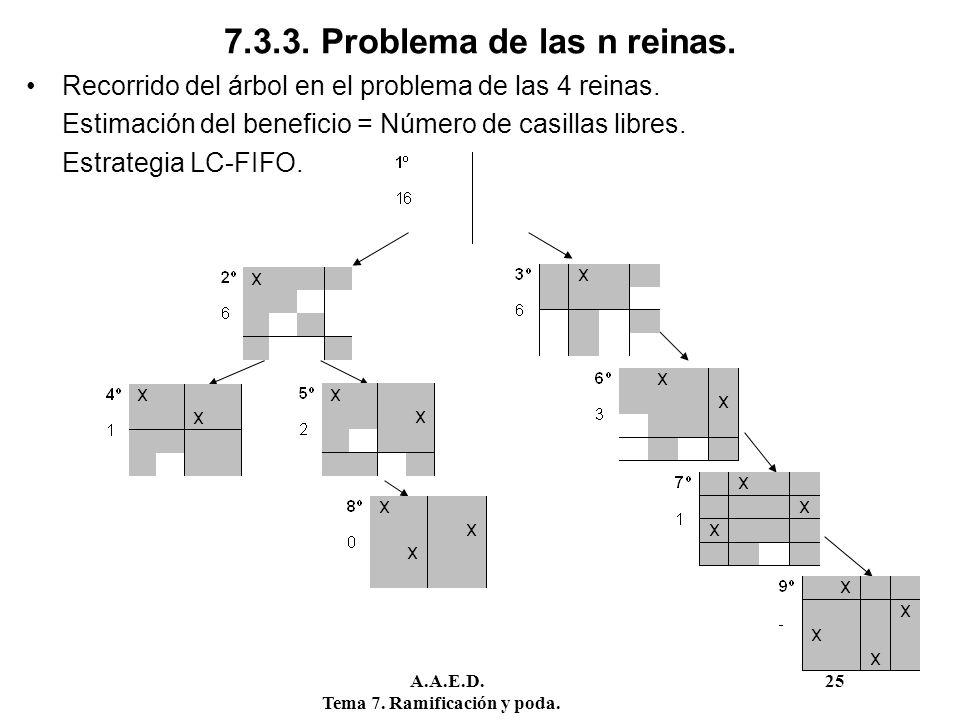 A.A.E.D. 25 Tema 7. Ramificación y poda. 7.3.3. Problema de las n reinas. Recorrido del árbol en el problema de las 4 reinas. Estimación del beneficio