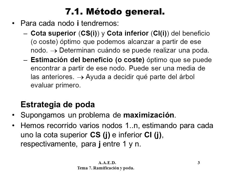 A.A.E.D. 3 Tema 7. Ramificación y poda. 7.1. Método general. Para cada nodo i tendremos: –Cota superior (CS(i)) y Cota inferior (CI(i)) del beneficio