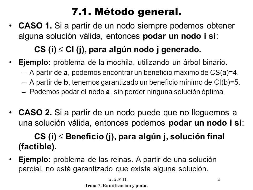 A.A.E.D. 4 Tema 7. Ramificación y poda. 7.1. Método general. CASO 1. Si a partir de un nodo siempre podemos obtener alguna solución válida, entonces p
