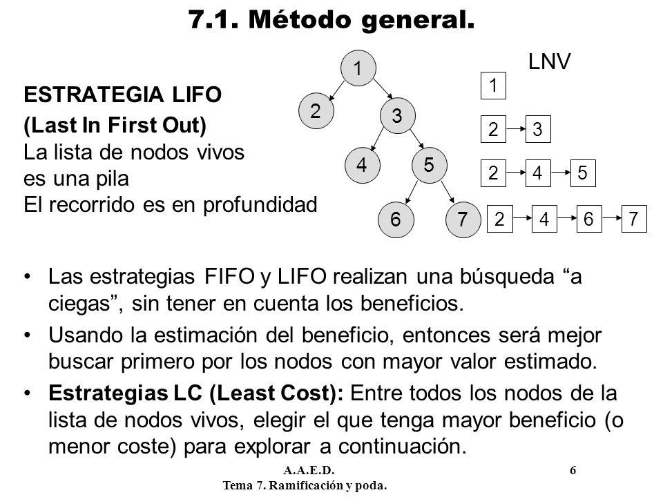 A.A.E.D. 6 Tema 7. Ramificación y poda. 7.1. Método general. ESTRATEGIA LIFO (Last In First Out) La lista de nodos vivos es una pila El recorrido es e
