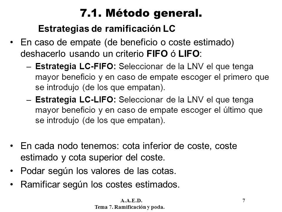 A.A.E.D. 7 Tema 7. Ramificación y poda. 7.1. Método general. Estrategias de ramificación LC En caso de empate (de beneficio o coste estimado) deshacer
