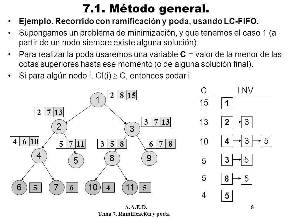 A.A.E.D. 8 Tema 7. Ramificación y poda. 7.1. Método general. Ejemplo. Recorrido con ramificación y poda, usando LC-FIFO. Supongamos un problema de min