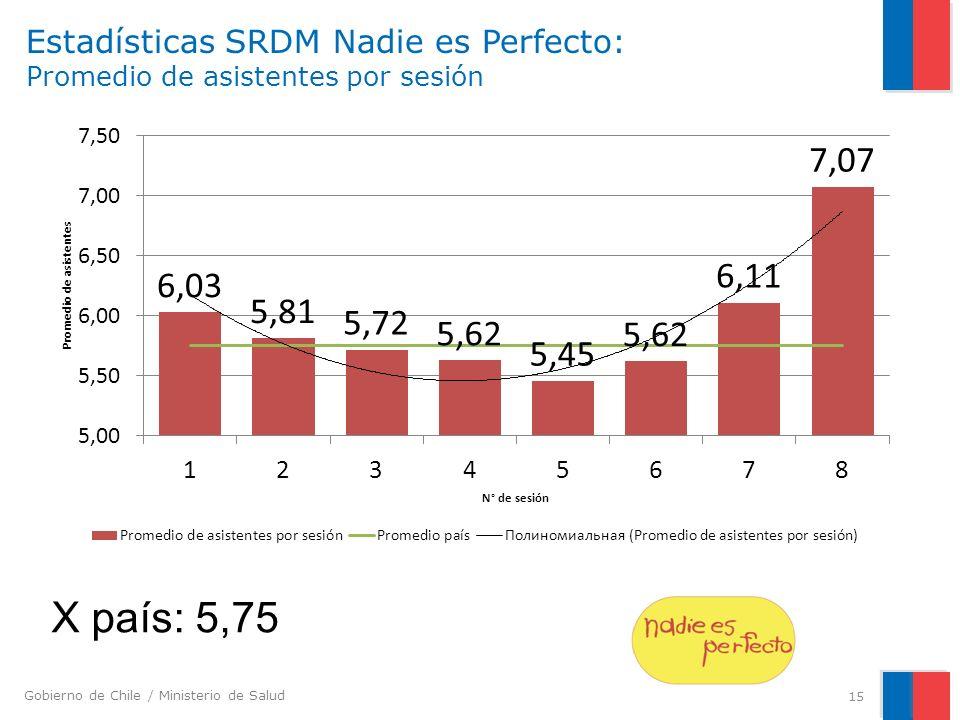 Gobierno de Chile / Ministerio de Salud Estadísticas SRDM Nadie es Perfecto: Promedio de asistentes por sesión 15 X país: 5,75