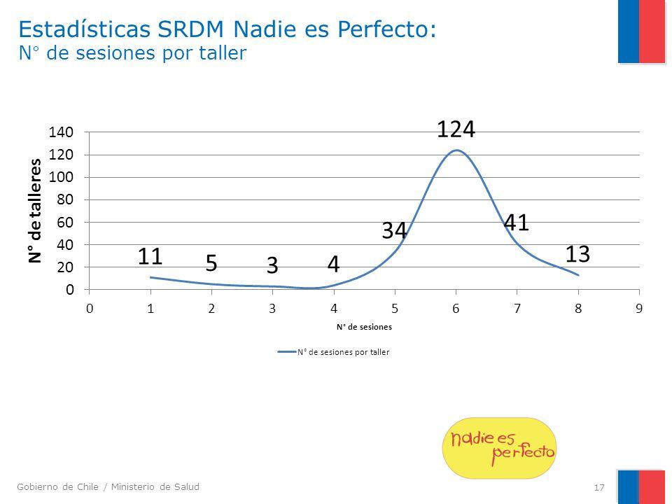 Gobierno de Chile / Ministerio de Salud Estadísticas SRDM Nadie es Perfecto: N° de sesiones por taller 17