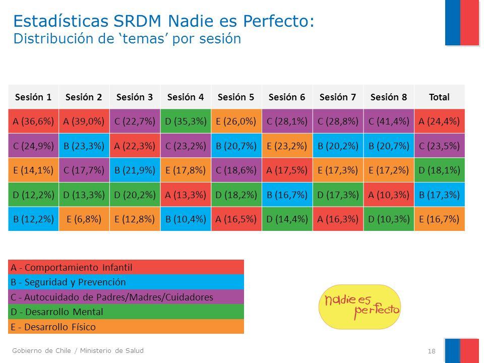 Gobierno de Chile / Ministerio de Salud Estadísticas SRDM Nadie es Perfecto: Distribución de temas por sesión 18 Sesión 1Sesión 2Sesión 3Sesión 4Sesión 5Sesión 6Sesión 7Sesión 8Total A (36,6%)A (39,0%)C (22,7%)D (35,3%)E (26,0%)C (28,1%)C (28,8%)C (41,4%)A (24,4%) C (24,9%)B (23,3%)A (22,3%)C (23,2%)B (20,7%)E (23,2%)B (20,2%)B (20,7%)C (23,5%) E (14,1%)C (17,7%)B (21,9%)E (17,8%)C (18,6%)A (17,5%)E (17,3%)E (17,2%)D (18,1%) D (12,2%)D (13,3%)D (20,2%)A (13,3%)D (18,2%)B (16,7%)D (17,3%)A (10,3%)B (17,3%) B (12,2%)E (6,8%)E (12,8%)B (10,4%)A (16,5%)D (14,4%)A (16,3%)D (10,3%)E (16,7%) A - Comportamiento Infantil B - Seguridad y Prevención C - Autocuidado de Padres/Madres/Cuidadores D - Desarrollo Mental E - Desarrollo Físico