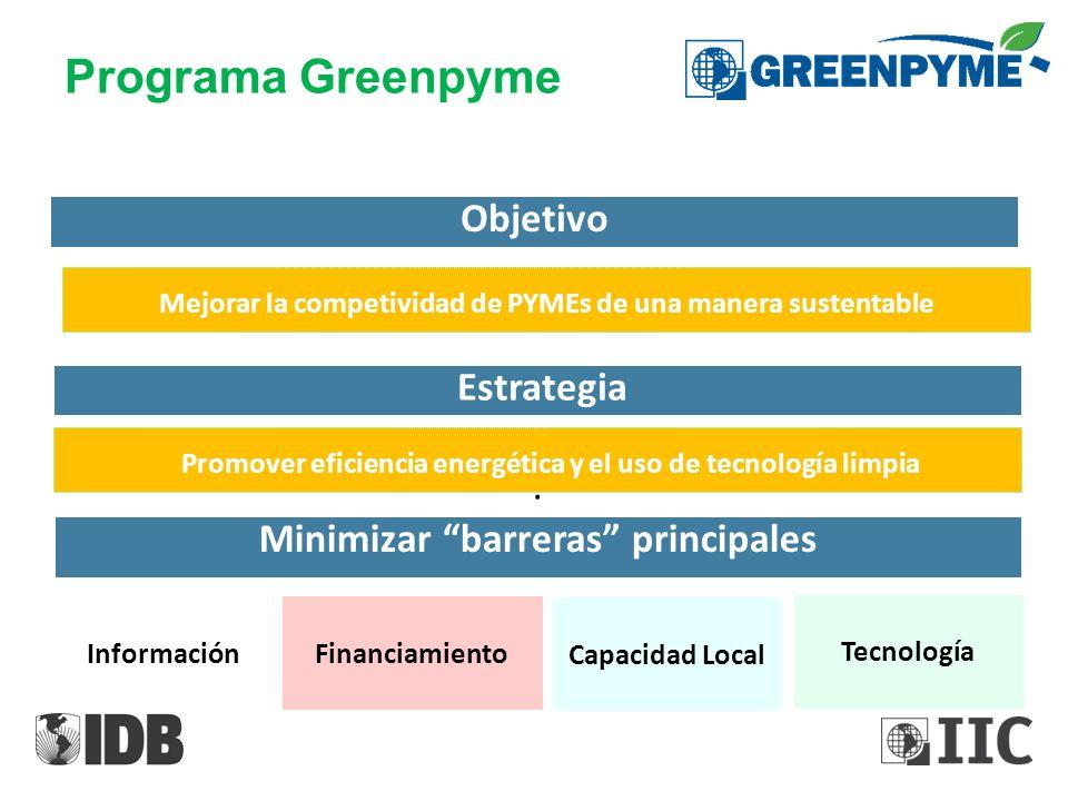 Programa Greenpyme Minimizar barreras principales Información Objetivo Mejorar la competividad de PYMEs de una manera sustentable Tecnología Financiam