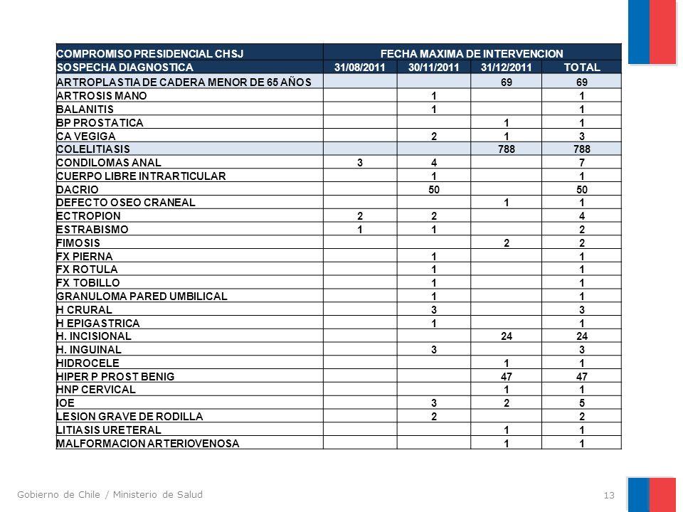 Gobierno de Chile / Ministerio de Salud 13 COMPROMISO PRESIDENCIAL CHSJFECHA MAXIMA DE INTERVENCION SOSPECHA DIAGNOSTICA31/08/201130/11/201131/12/2011