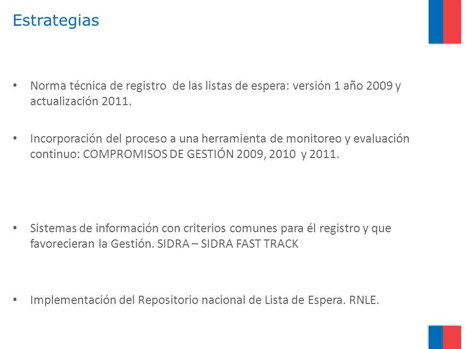 Estrategias Norma técnica de registro de las listas de espera: versión 1 año 2009 y actualización 2011.