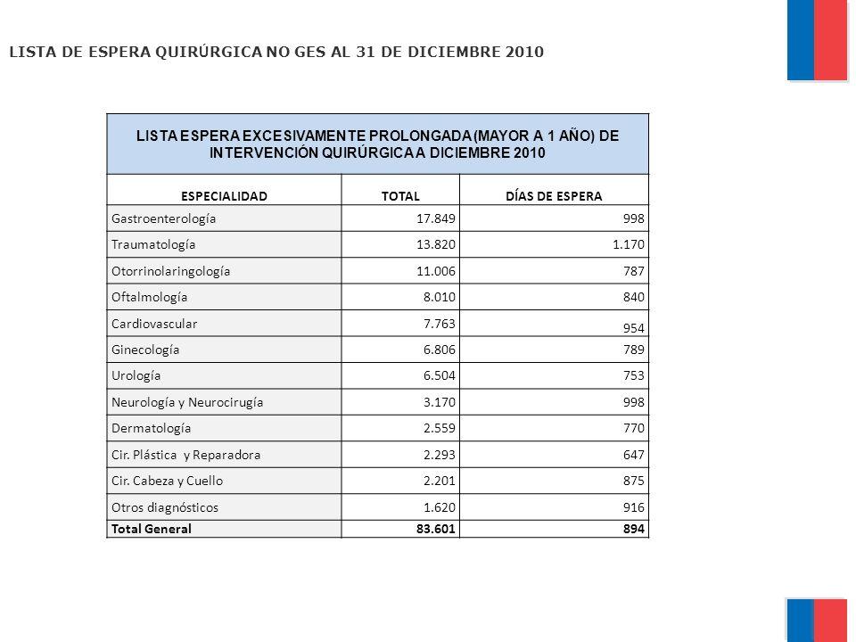 LISTA ESPERA EXCESIVAMENTE PROLONGADA (MAYOR A 1 AÑO) DE INTERVENCIÓN QUIRÚRGICA A DICIEMBRE 2010 ESPECIALIDADTOTALDÍAS DE ESPERA Gastroenterología17.