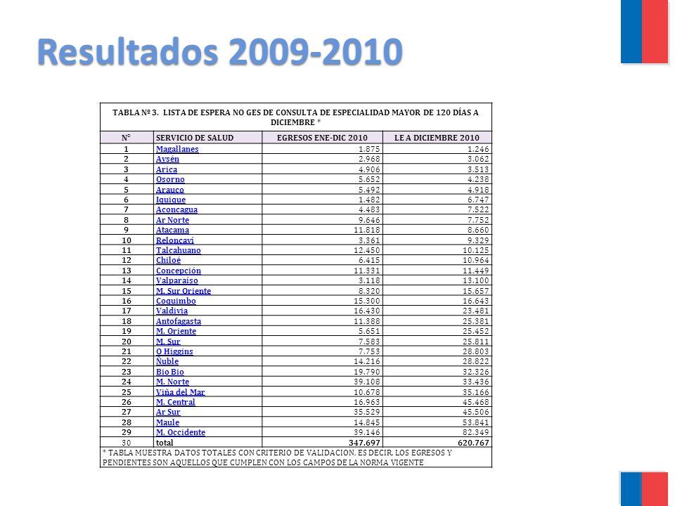 Resultados 2009-2010 TABLA Nº 3. LISTA DE ESPERA NO GES DE CONSULTA DE ESPECIALIDAD MAYOR DE 120 DÍAS A DICIEMBRE * N°SERVICIO DE SALUDEGRESOS ENE-DIC
