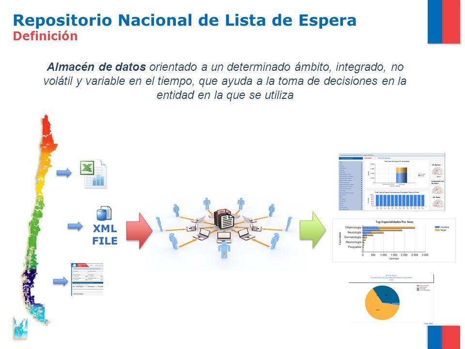 Repositorio Nacional de Lista de Espera Definición Almacén de datos orientado a un determinado ámbito, integrado, no volátil y variable en el tiempo, que ayuda a la toma de decisiones en la entidad en la que se utiliza