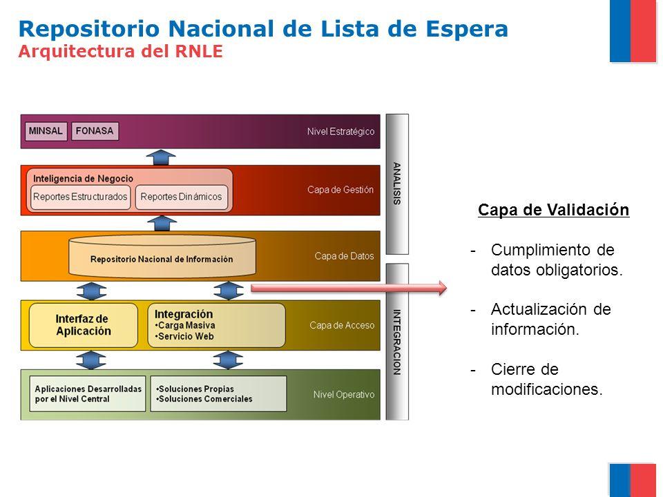 Repositorio Nacional de Lista de Espera Arquitectura del RNLE Capa de Validación -Cumplimiento de datos obligatorios. -Actualización de información. -