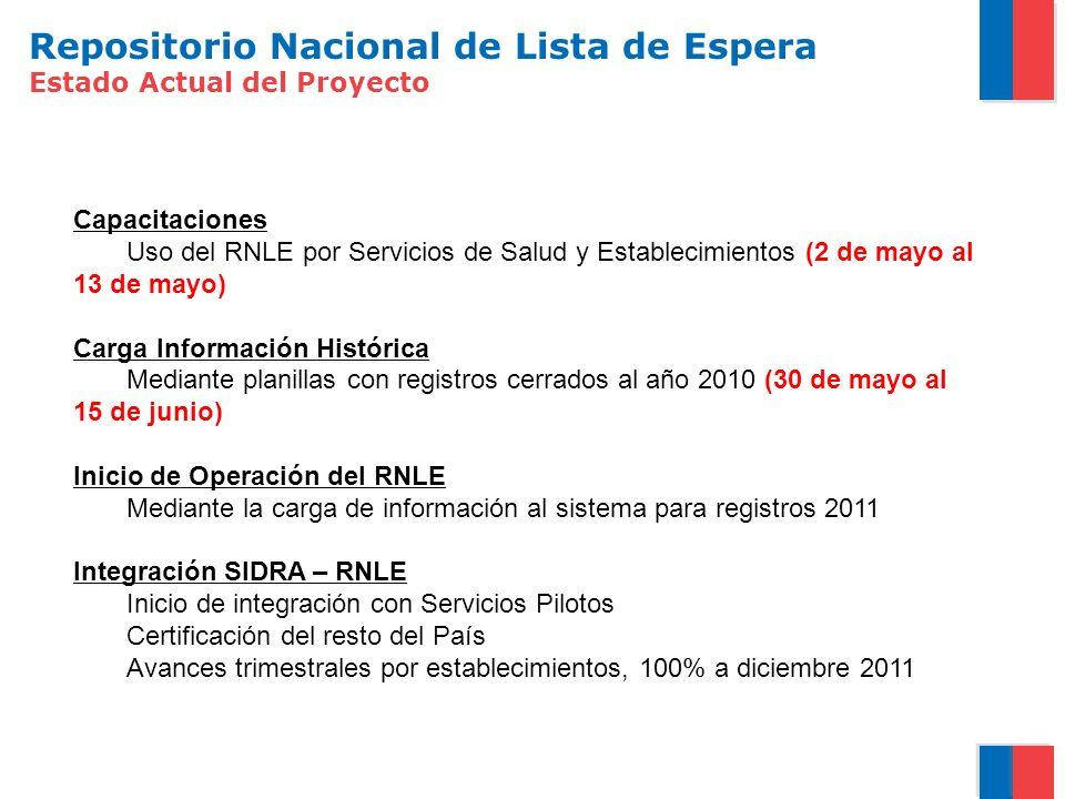 Repositorio Nacional de Lista de Espera Estado Actual del Proyecto Capacitaciones Uso del RNLE por Servicios de Salud y Establecimientos (2 de mayo al