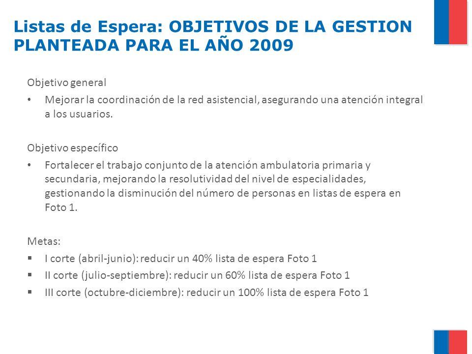 Listas de Espera: Evolución del proceso de registro Diciembre 29 ss.