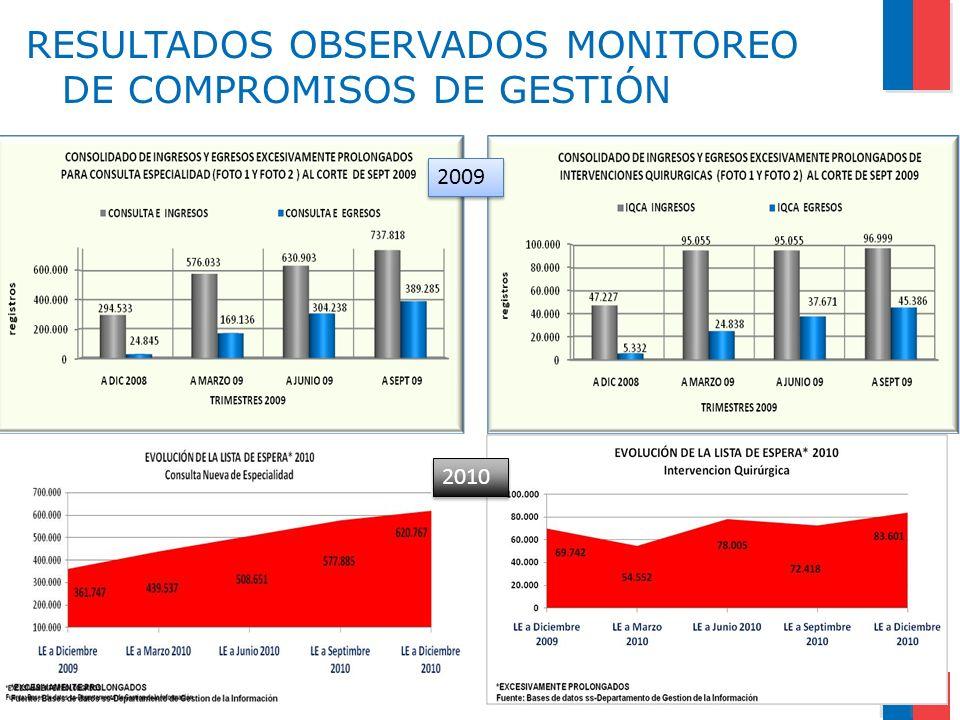 RESULTADOS OBSERVADOS MONITOREO DE COMPROMISOS DE GESTIÓN 2009 2010