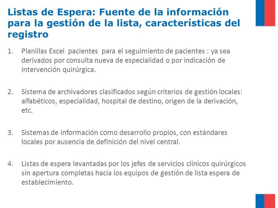 Listas de Espera: Fuente de la información para la gestión de la lista, características del registro 1.Planillas Excel pacientes para el seguimiento d