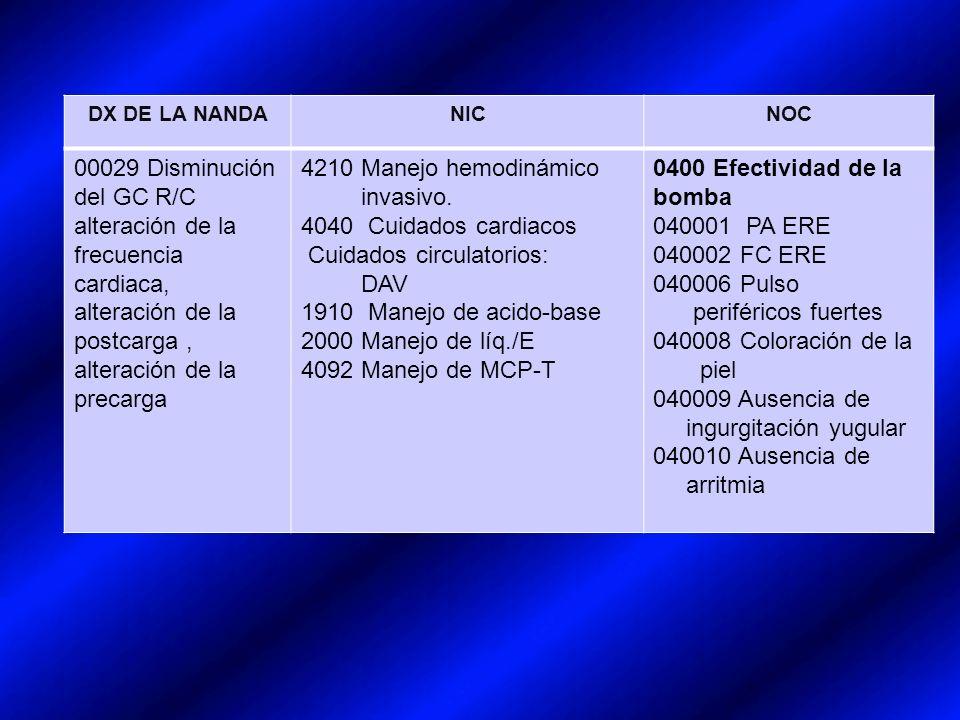 DX DE LA NANDANICNOC 00029 Disminución del GC R/C alteración de la frecuencia cardiaca, alteración de la postcarga, alteración de la precarga 4210 Manejo hemodinámico invasivo.
