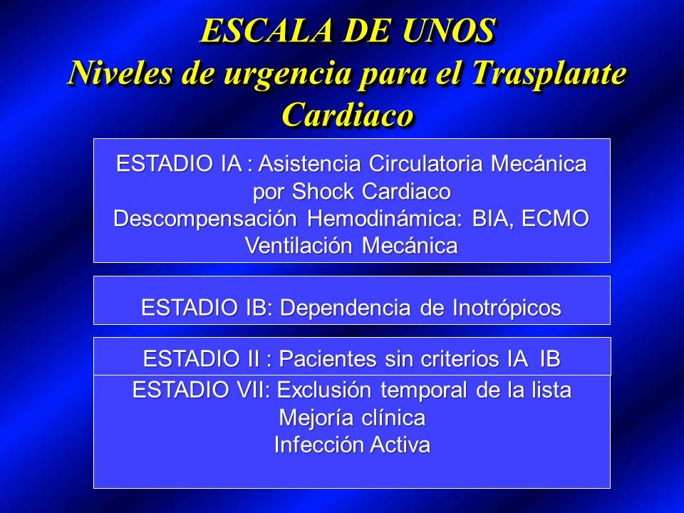 ESCALA DE UNOS Niveles de urgencia para el Trasplante Cardiaco ESTADIO IA : Asistencia Circulatoria Mecánica por Shock Cardiaco Descompensación Hemodinámica: BIA, ECMO Ventilación Mecánica ESTADIO IB: Dependencia de Inotrópicos ESTADIO II : Pacientes sin criterios IA IB ESTADIO VII: Exclusión temporal de la lista Mejoría clínica Infección Activa
