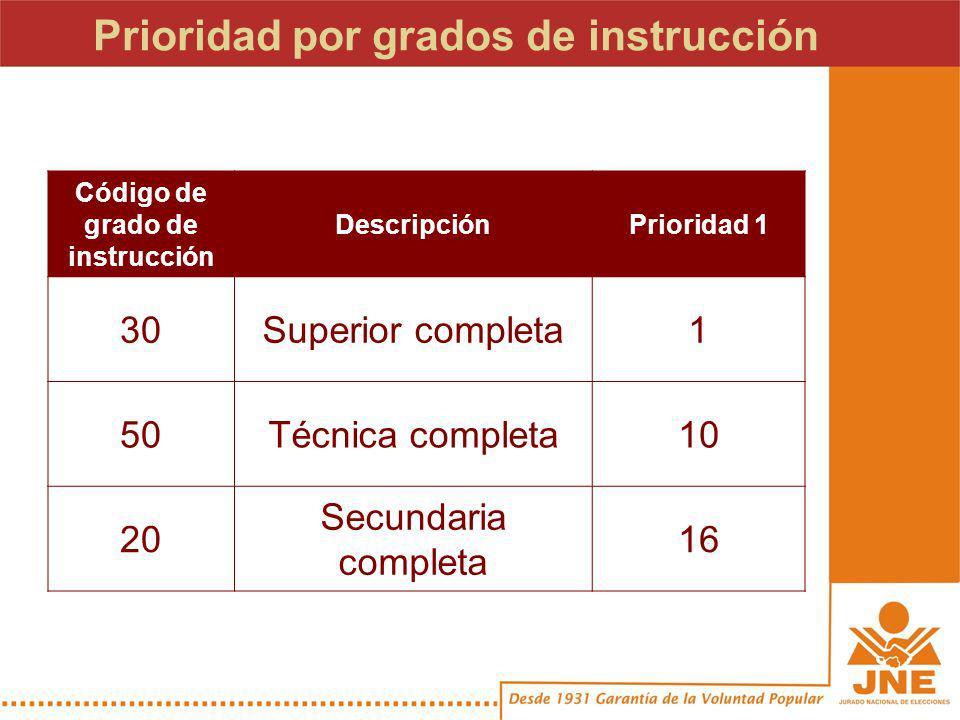 Prioridad por grados de instrucción Código de grado de instrucción DescripciónPrioridad 1 30Superior completa1 50Técnica completa10 20 Secundaria completa 16