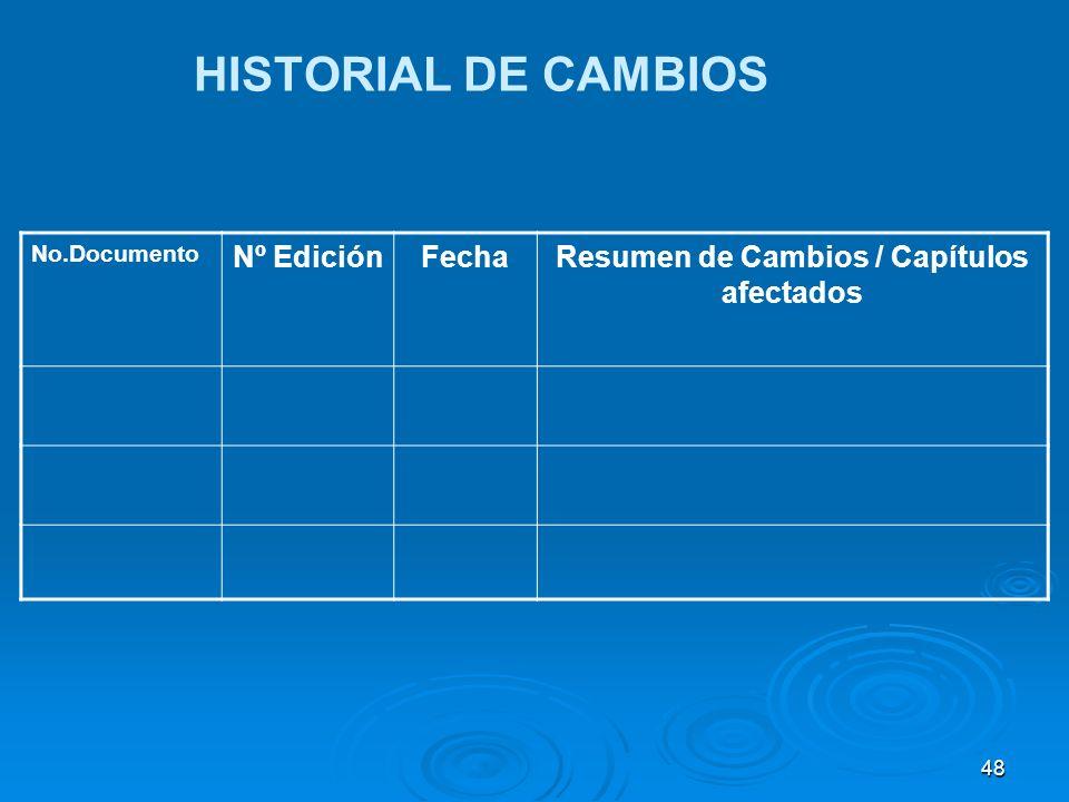 No.Documento Nº EdiciónFechaResumen de Cambios / Capítulos afectados HISTORIAL DE CAMBIOS 48
