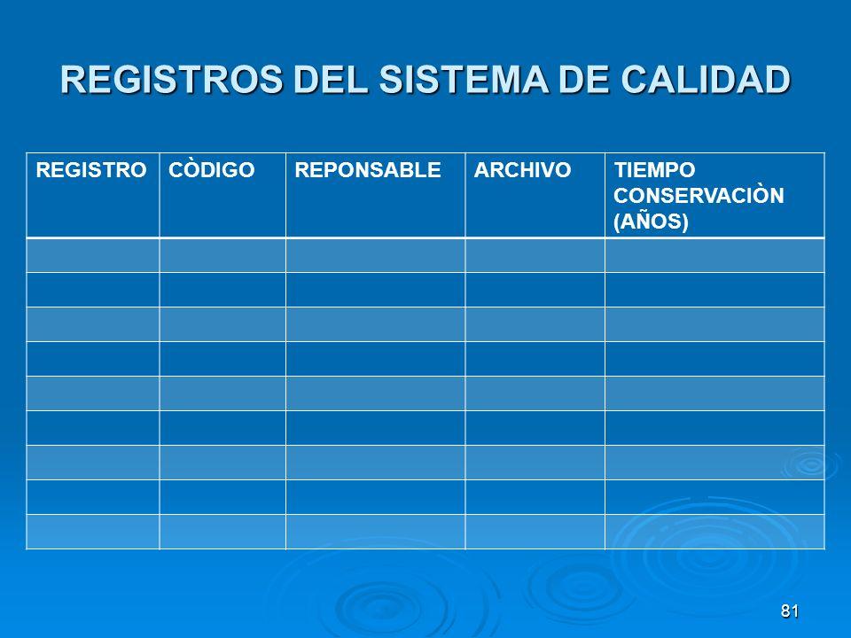 REGISTROS DEL SISTEMA DE CALIDAD REGISTROCÒDIGOREPONSABLEARCHIVOTIEMPO CONSERVACIÒN (AÑOS) 81