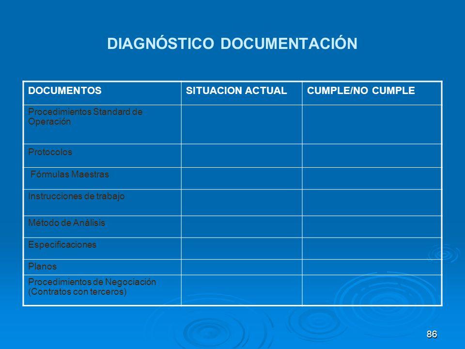 DIAGNÓSTICO DOCUMENTACIÓN DOCUMENTOSSITUACION ACTUALCUMPLE/NO CUMPLE Procedimientos Standard de Operación Protocolos Fórmulas Maestras Instrucciones d