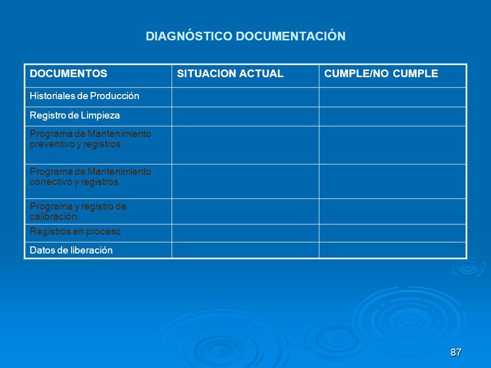 DIAGNÓSTICO DOCUMENTACIÓN DOCUMENTOSSITUACION ACTUALCUMPLE/NO CUMPLE Historiales de Producción Registro de Limpieza Programa de Mantenimiento preventi
