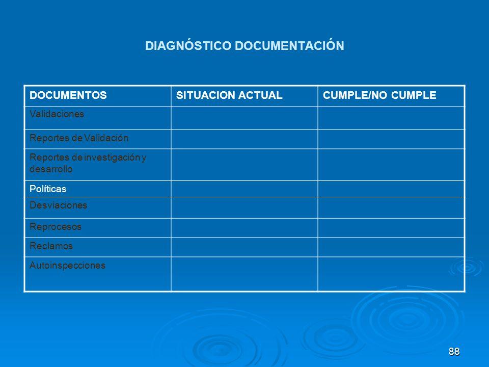 DIAGNÓSTICO DOCUMENTACIÓN DOCUMENTOSSITUACION ACTUALCUMPLE/NO CUMPLE Validaciones Reportes de Validación Reportes de investigación y desarrollo Políti