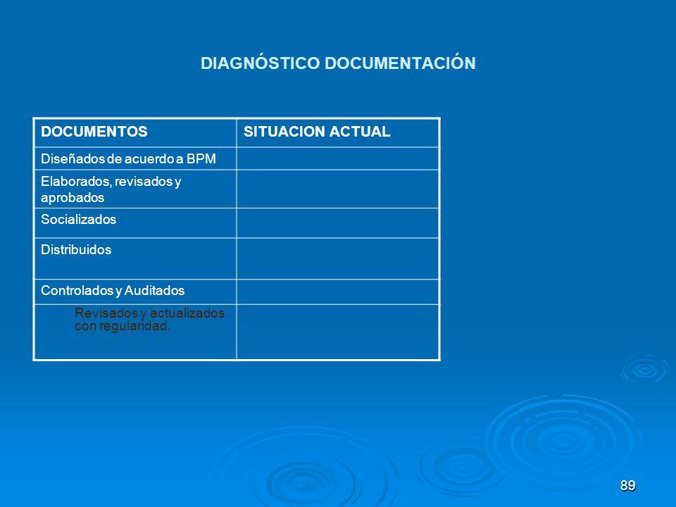 DIAGNÓSTICO DOCUMENTACIÓN DOCUMENTOSSITUACION ACTUAL Diseñados de acuerdo a BPM Elaborados, revisados y aprobados Socializados Distribuidos Controlado
