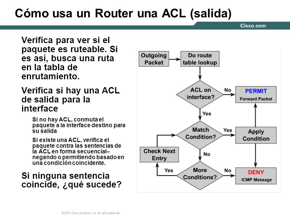 © 2003 Cisco Systems, Inc. All rights reserved. Cómo usa un Router una ACL (salida) Verifica para ver si el paquete es ruteable. Si es así, busca una