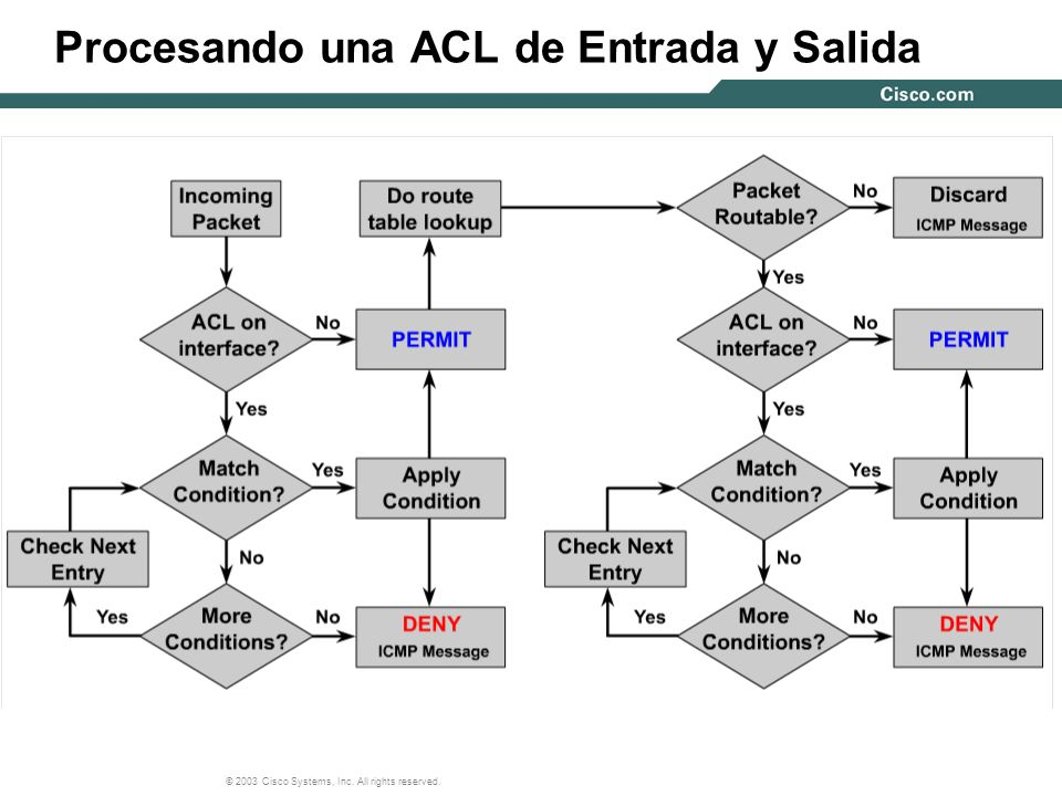© 2003 Cisco Systems, Inc. All rights reserved. Procesando una ACL de Entrada y Salida