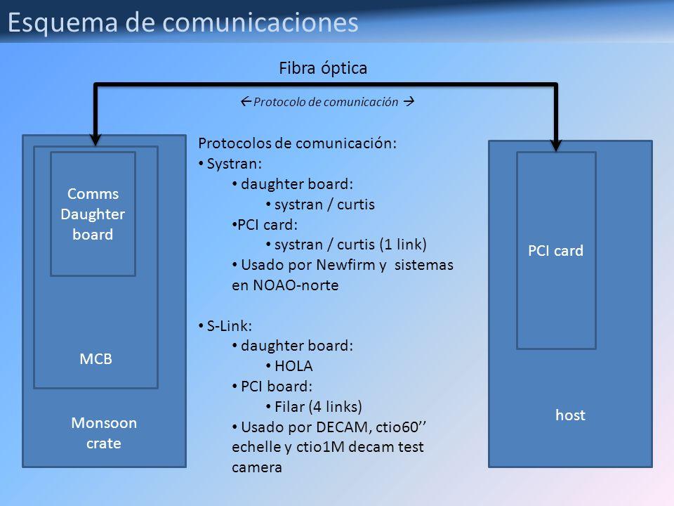 Monsoon crate MCB Comms Daughter board host PCI card Fibra óptica Esquema de comunicaciones Protocolo de comunicación Protocolos de comunicación: Syst