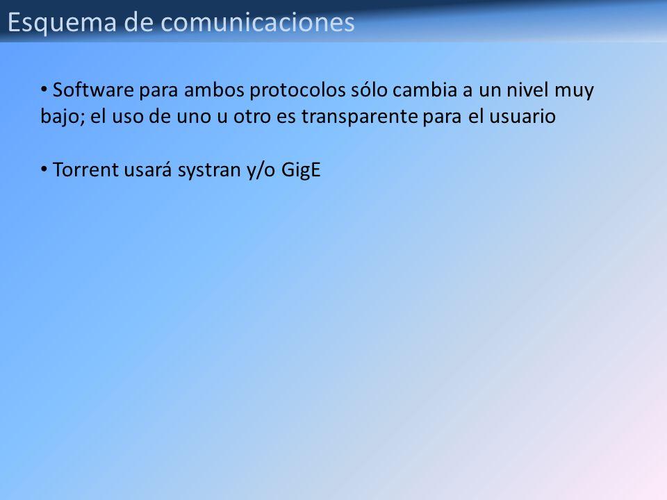 Esquema de comunicaciones Software para ambos protocolos sólo cambia a un nivel muy bajo; el uso de uno u otro es transparente para el usuario Torrent
