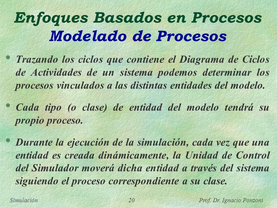 Simulación 20 Prof. Dr. Ignacio Ponzoni Enfoques Basados en Procesos Modelado de Procesos Trazando los ciclos que contiene el Diagrama de Ciclos de Ac