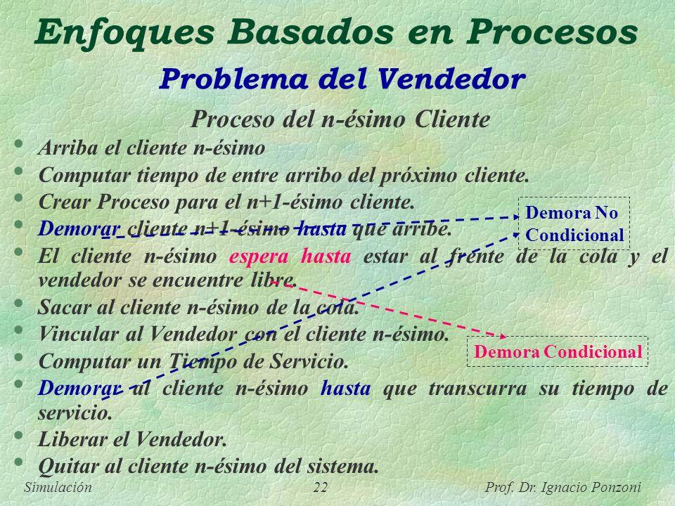 Simulación 22 Prof. Dr. Ignacio Ponzoni Enfoques Basados en Procesos Problema del Vendedor Proceso del n-ésimo Cliente Arriba el cliente n-ésimo Compu