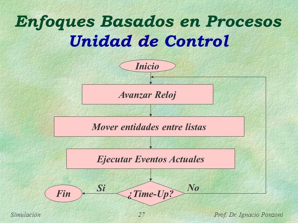 Simulación 27 Prof. Dr. Ignacio Ponzoni Enfoques Basados en Procesos Unidad de Control Inicio Avanzar Reloj Mover entidades entre listas Ejecutar Even