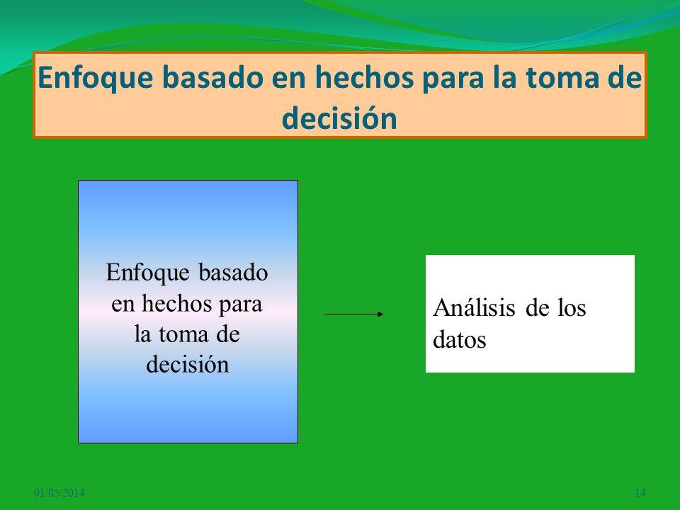 Enfoque basado en hechos para la toma de decisión 01/05/201414 Enfoque basado en hechos para la toma de decisión Análisis de los datos