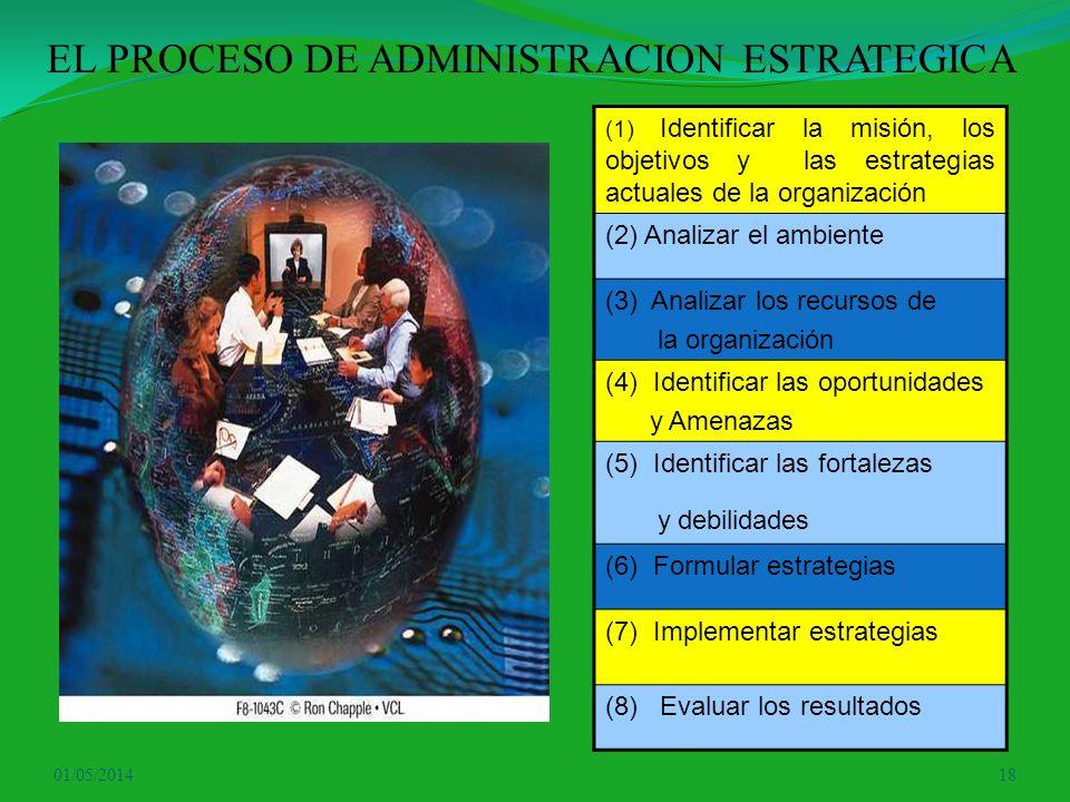 01/05/201418 EL PROCESO DE ADMINISTRACION ESTRATEGICA (1) Identificar la misión, los objetivos y las estrategias actuales de la organización (2) Anali