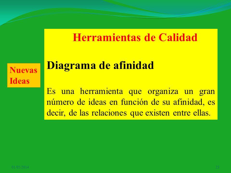 01/05/201423 Herramientas de Calidad Diagrama de afinidad Es una herramienta que organiza un gran número de ideas en función de su afinidad, es decir,