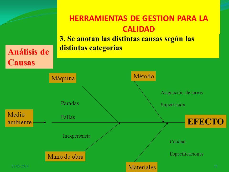 HERRAMIENTAS DE GESTION PARA LA CALIDAD 01/05/201428 3. Se anotan las distintas causas según las distintas categorías EFECTO Máquina Método Mano de ob