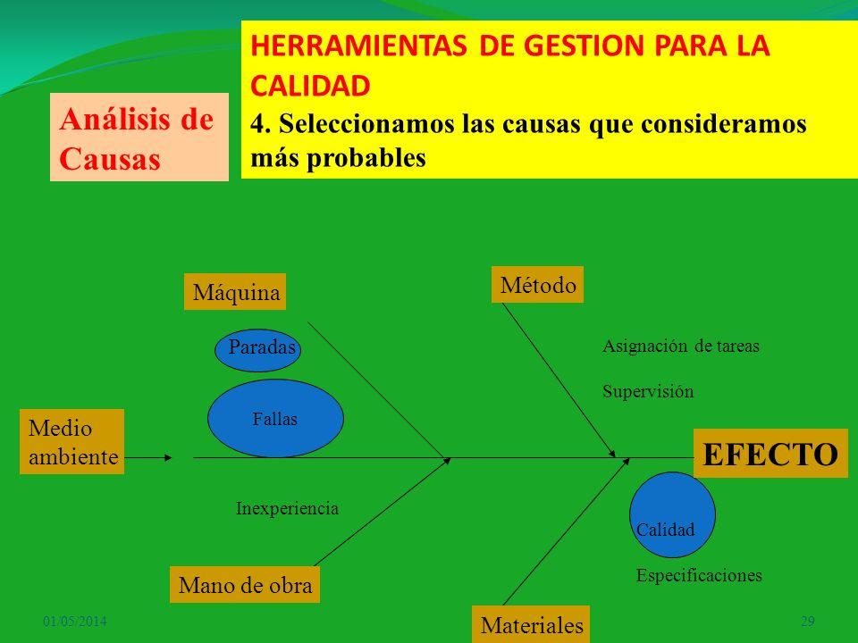 01/05/201429 HERRAMIENTAS DE GESTION PARA LA CALIDAD 4. Seleccionamos las causas que consideramos más probables EFECTO Máquina Método Mano de obra Mat