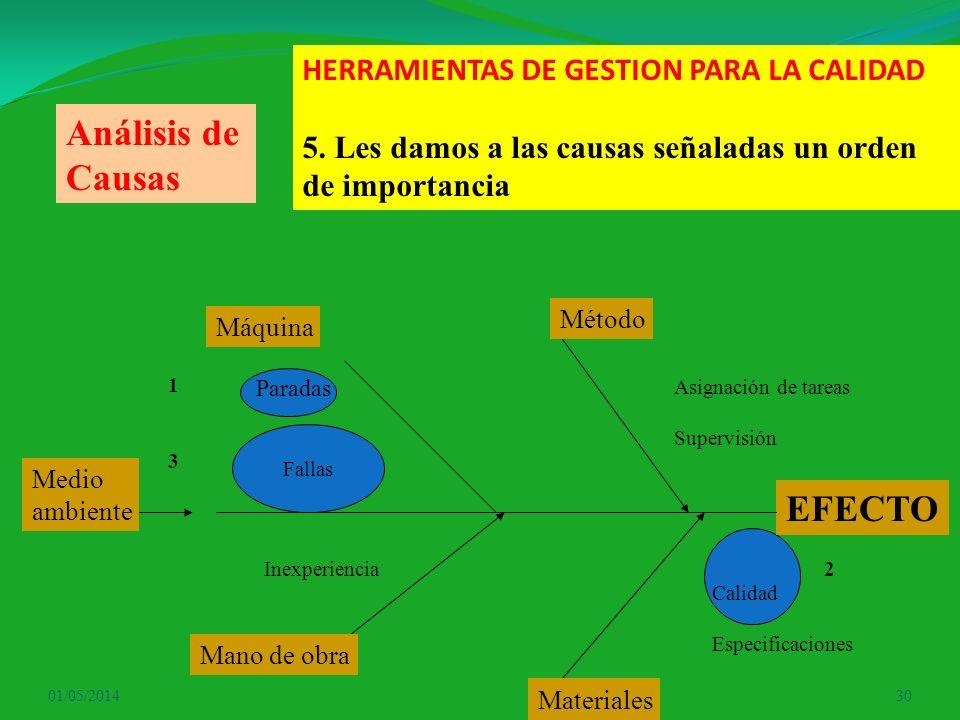 01/05/201430 HERRAMIENTAS DE GESTION PARA LA CALIDAD 5. Les damos a las causas señaladas un orden de importancia EFECTO Máquina Método Mano de obra Ma