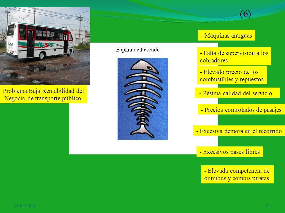 01/05/201432 Problema:Baja Rentabilidad del Negocio de transporte público. - Máquinas antiguas - Falta de supervisión a los cobradores - Elevado preci