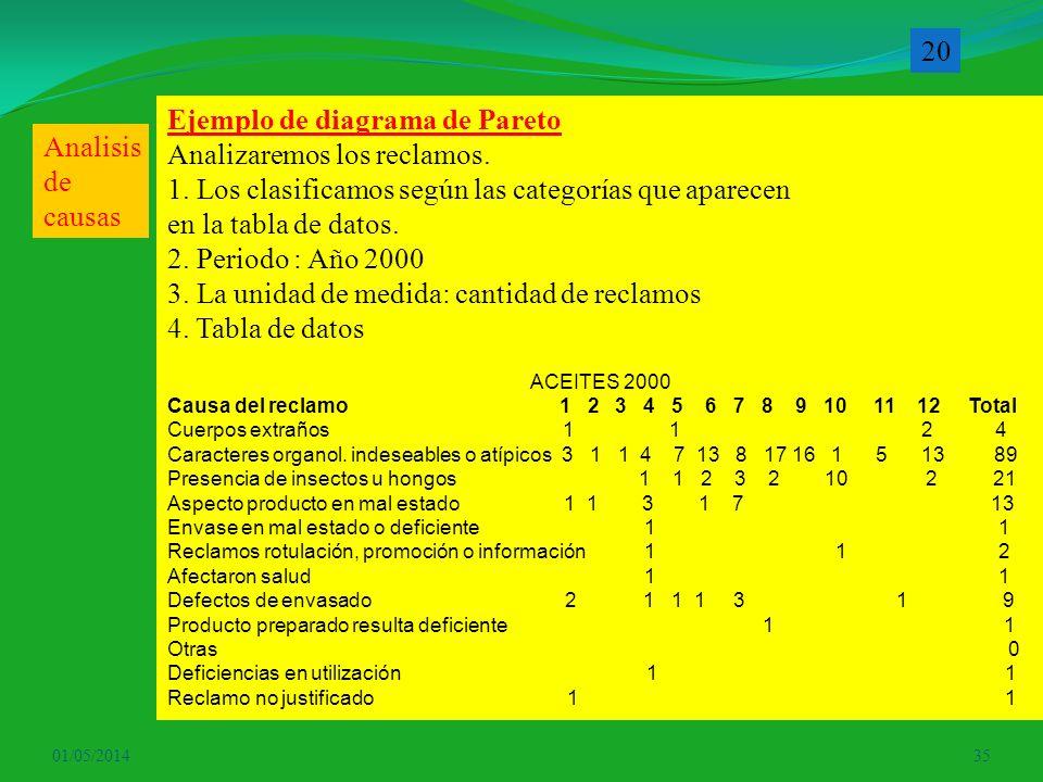 01/05/201435 Ejemplo de diagrama de Pareto Analizaremos los reclamos. 1. Los clasificamos según las categorías que aparecen en la tabla de datos. 2. P