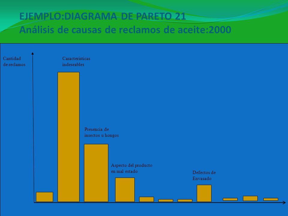 EJEMPLO:DIAGRAMA DE PARETO 21 Análisis de causas de reclamos de aceite:2000 01/05/201436 Cantidad de reclamos Características indeseables Presencia de