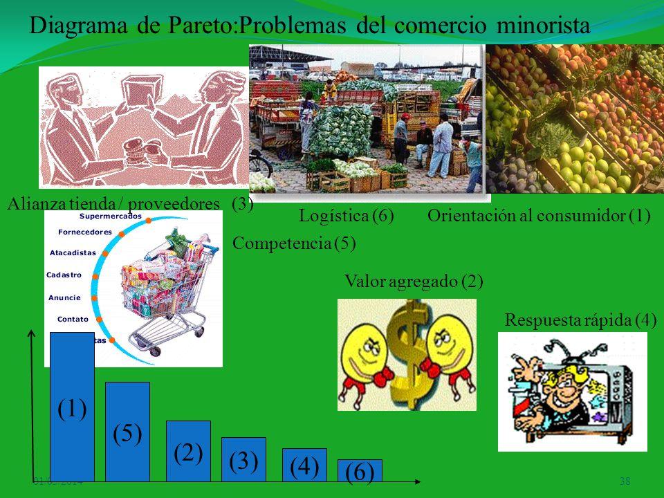 01/05/201438 Diagrama de Pareto:Problemas del comercio minorista (1) (5) (3) (4) (6) (2) Alianza tienda / proveedores (3) Orientación al consumidor (1